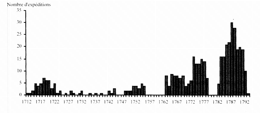 Number of slave shipments from Le Havre in the 18th century. Source J Mettas