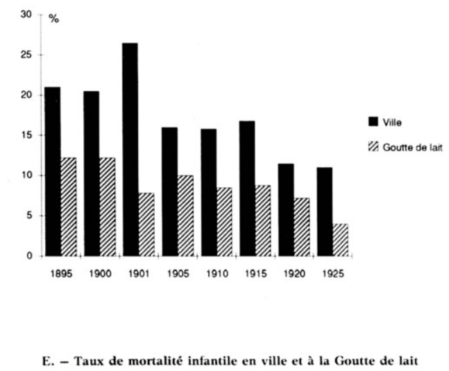 Chart comparing the number infant deaths for Goutte de Lait babies and those who were not, in Fecamp.